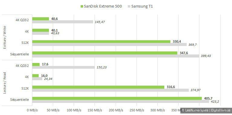 SanDisk Extreme 500 240GB cdm