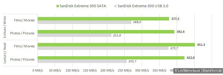 SanDisk Extreme 500 240GB USB vs SATA