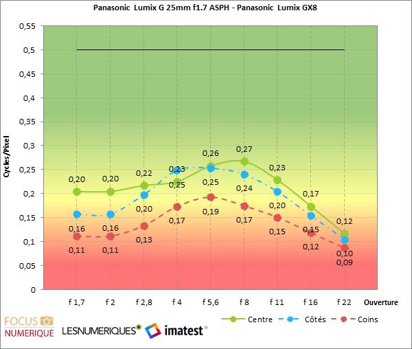 Lumix%20G%2025mm%20f1 7%20ASPH