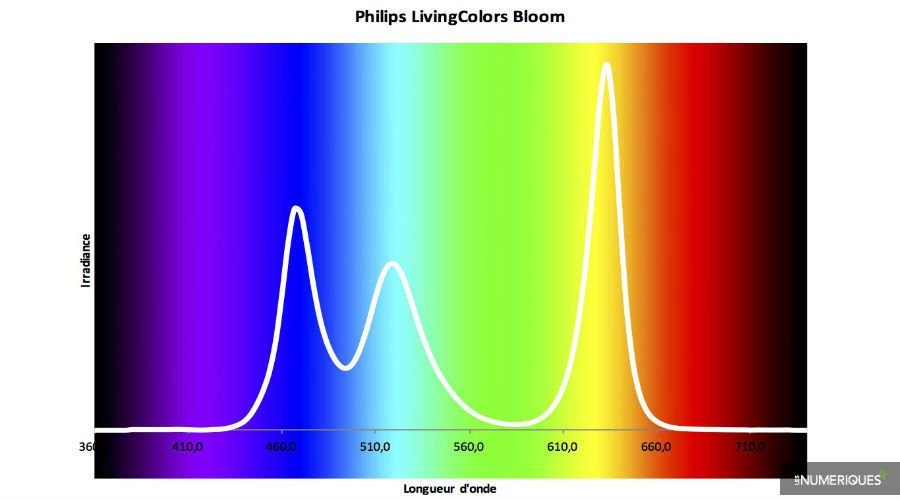 Philips LivingColors Bloom.jpg