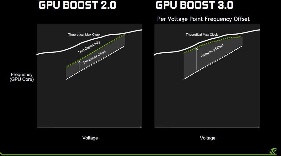 Nvidia_GPU_Boost_3.0_low.jpg