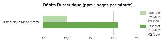HP M130fw - Debits bureautique.jpg