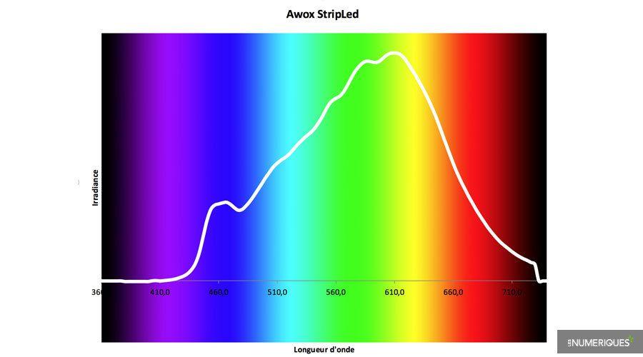 Test-Spectre-Awox-StripLed.jpg