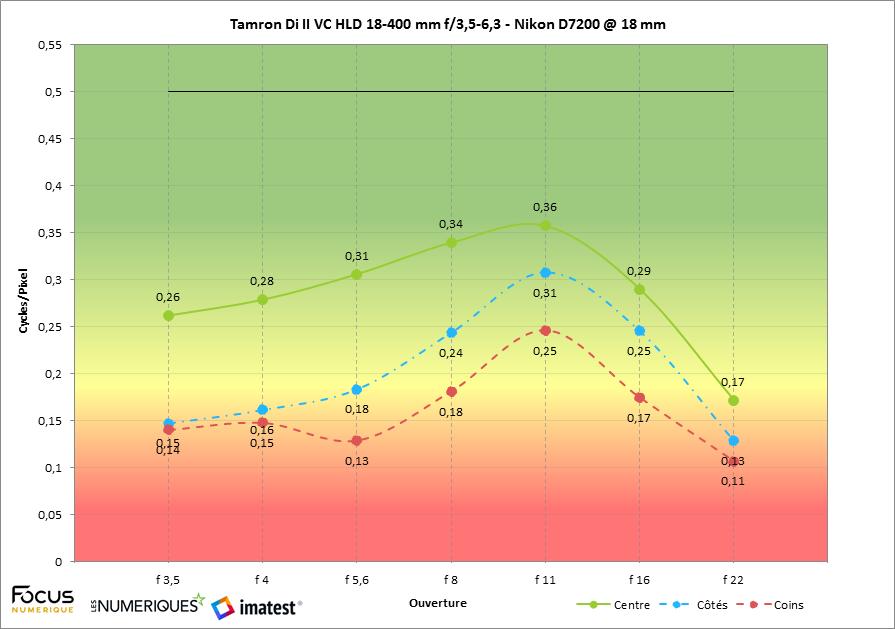 Imatest tamron di ii vc hld 18 400 mm f35 63 nikon d7200 1
