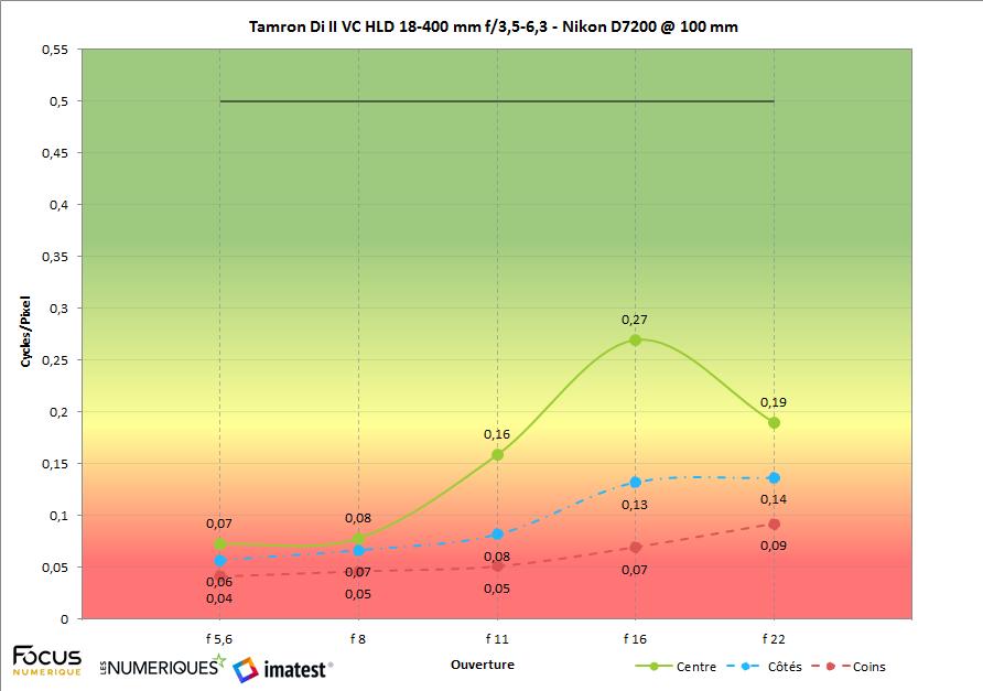 Imatest tamron di ii vc hld 18 400 mm f35 63 nikon d7200 3