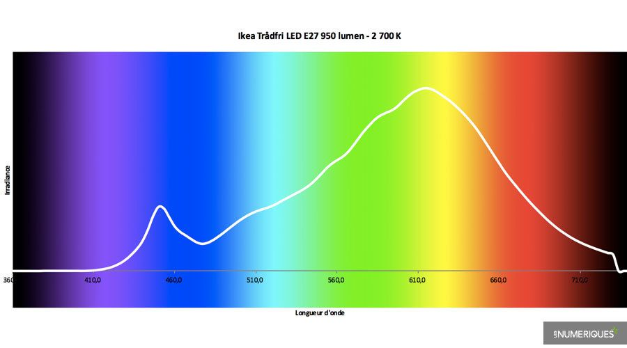 Test-Ikea-Tradfri-Led-E27-950-lumen.jpg