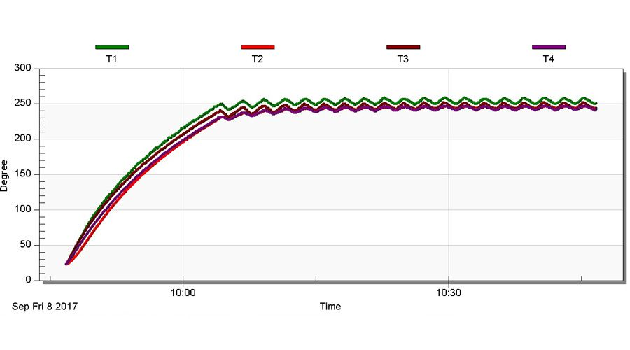 test-Gorenje-BOP747ST-température-250-ventile-haut.jpg