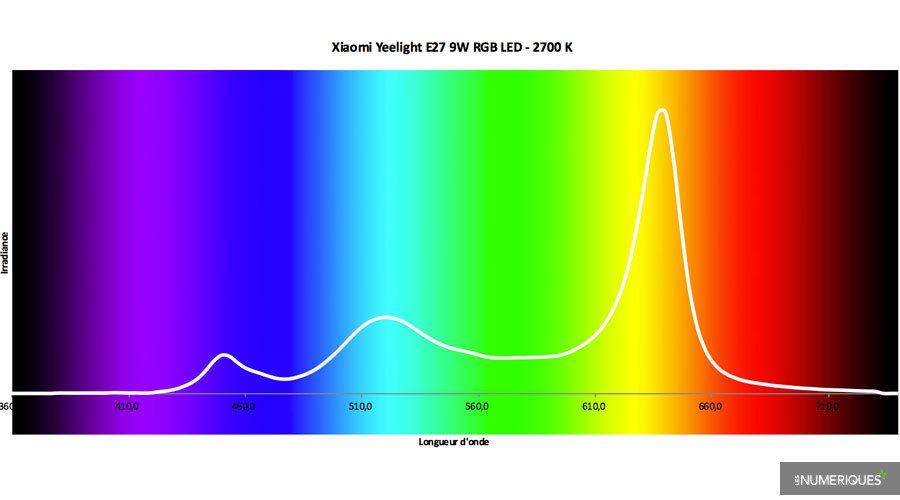 Test-Xiaomi-Yeelight-LED-Spectre.jpg