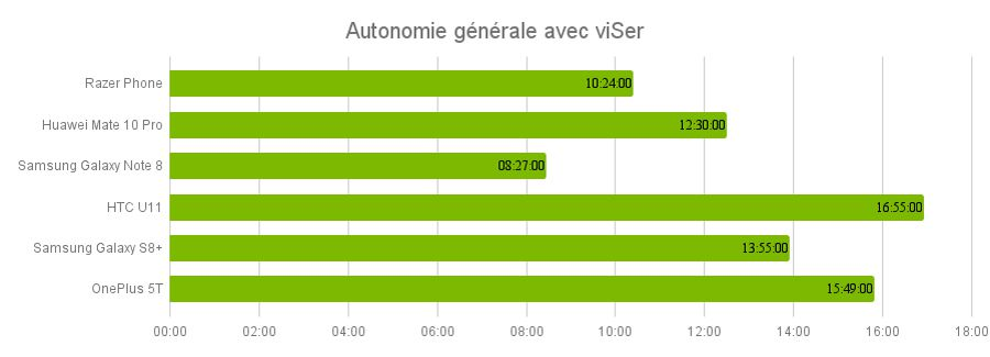 autonomie-smartviser-razer-phone.jpg