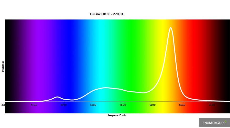Test-TP-Link-LB130.jpg