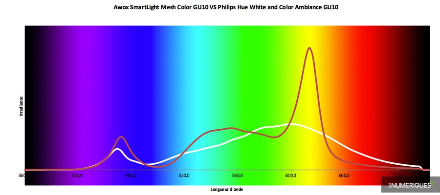 2_Test-Awox-VS-Philips-GU10.jpg