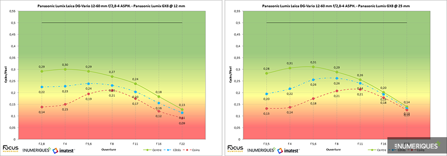 Panasonic lumix leica dg vario 12 60 mm f 2 8 4 asph panasonic lumix gx8 imatest 0b3e570a