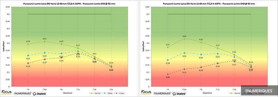 Panasonic lumix leica dg vario 12 60 mm f 2 8 4 asph panasonic lumix gx8 imatest 3ea94cfc