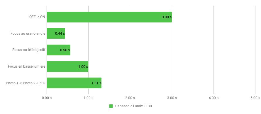 réactivité-lumix-FT30.png
