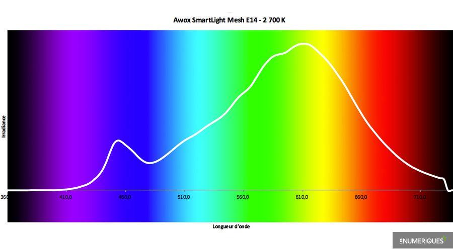 1_Test-Awox-SmartLight-Mesh-E14.jpg