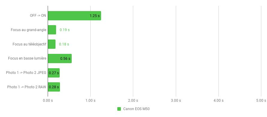 reactivité-canon-EOS-M50.png