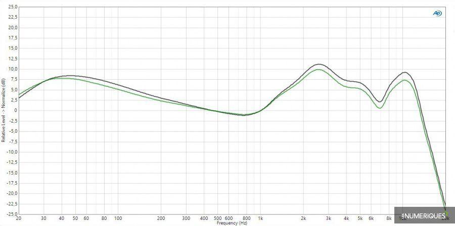Test des intras wirefree Jabra Elite 65t, graphique réponse fréquentielle