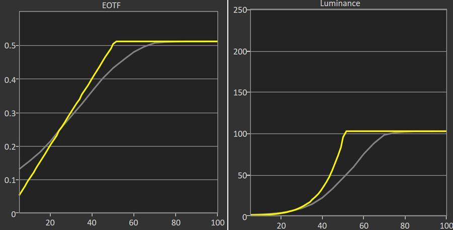 Optoma-UHD350X-EOTF.jpg