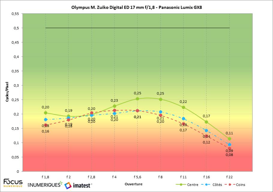 Test olympus m zuiko digital 17 mm f 1 8 a53e5250  w910