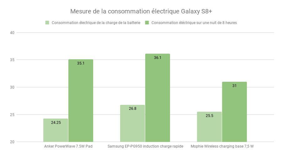 Mesure-de-la-consommation-électrique-Galaxy-S8+Bis.jpg