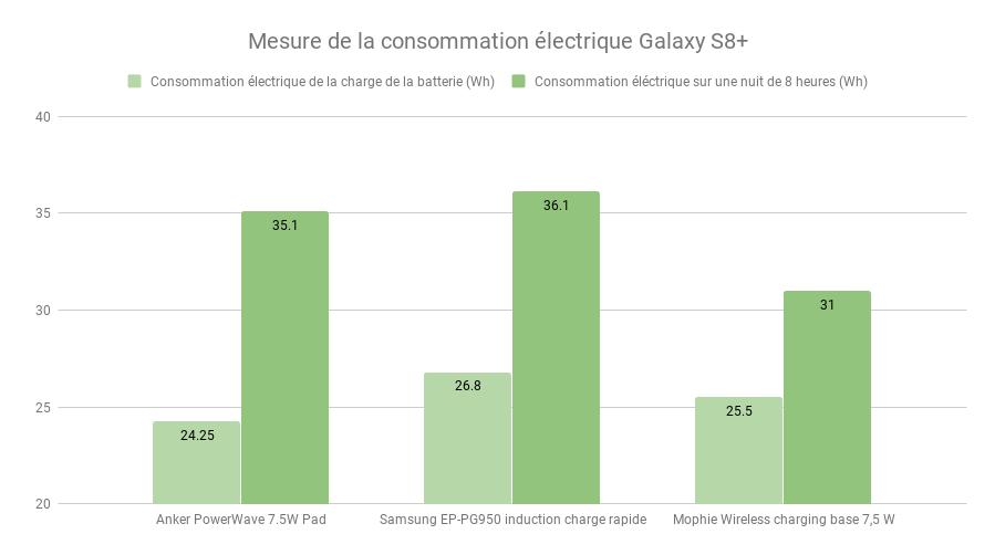 Mesure de la consommation électrique Galaxy S8+ (1).png