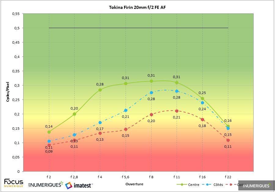 test_tokina_firin_20mm_f2_FE-AF-imatest.jpg