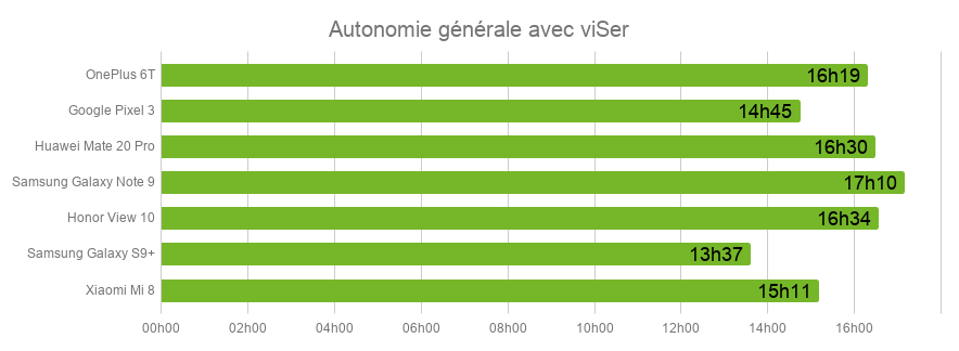 Autonomie_OnePlus6T.png