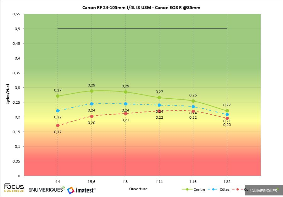 canon_RF_24-105mm-imatest-85mm.jpg