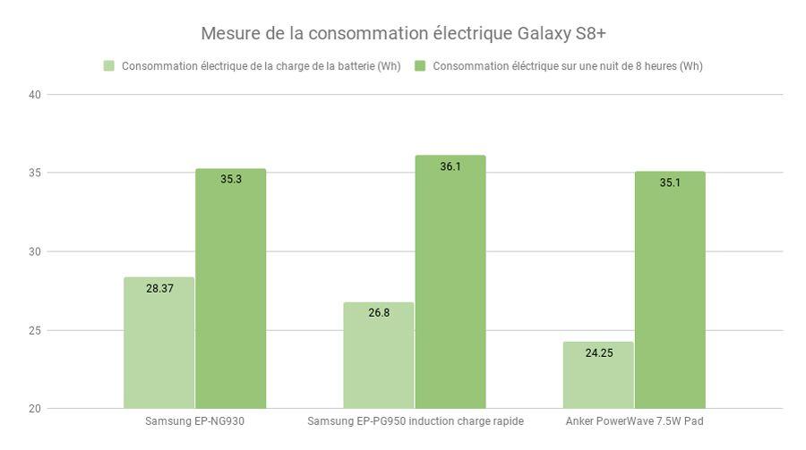 Mesure-de-la-consommation-électrique-Galaxy-S8+.jpg