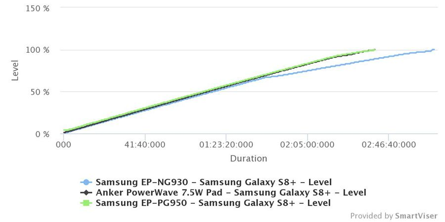 samsung-EP-NG930-temps-charge.jpg