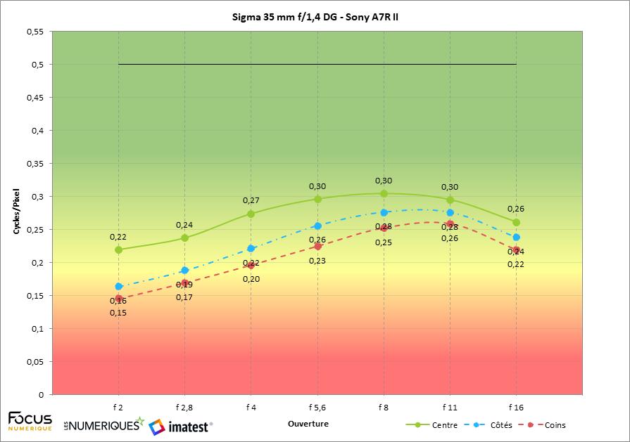 Sigma35mmf14DG-SonyA7RII - sans 1.4.png