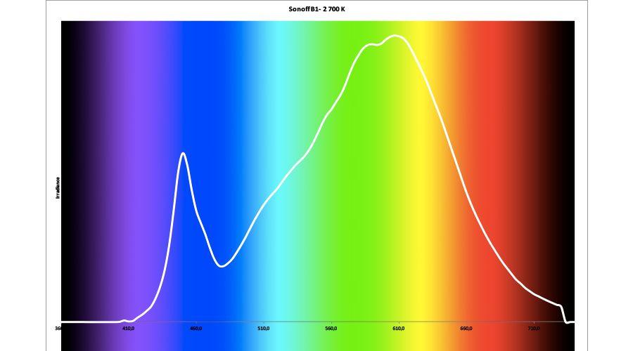 spectre-sonoff-B1-2700.jpg