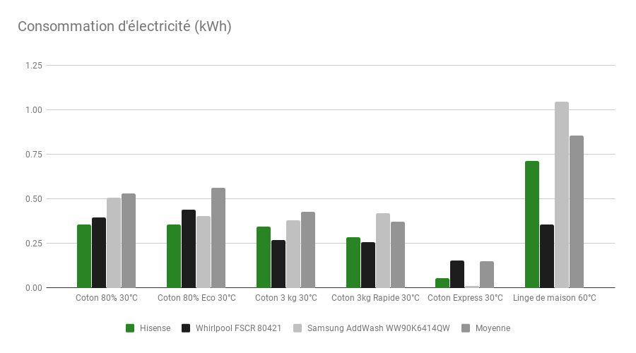 Hisense-EX-WFEH9014VA-tableau-electricite.jpg