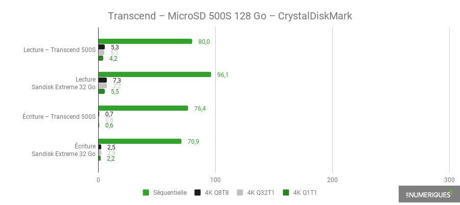 Transcend - 500S MicroSD 128 Go - CrystalDisk.png