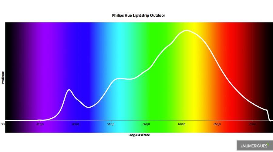Test-Philips-Hue-Lightstrip-outdoor.jpg