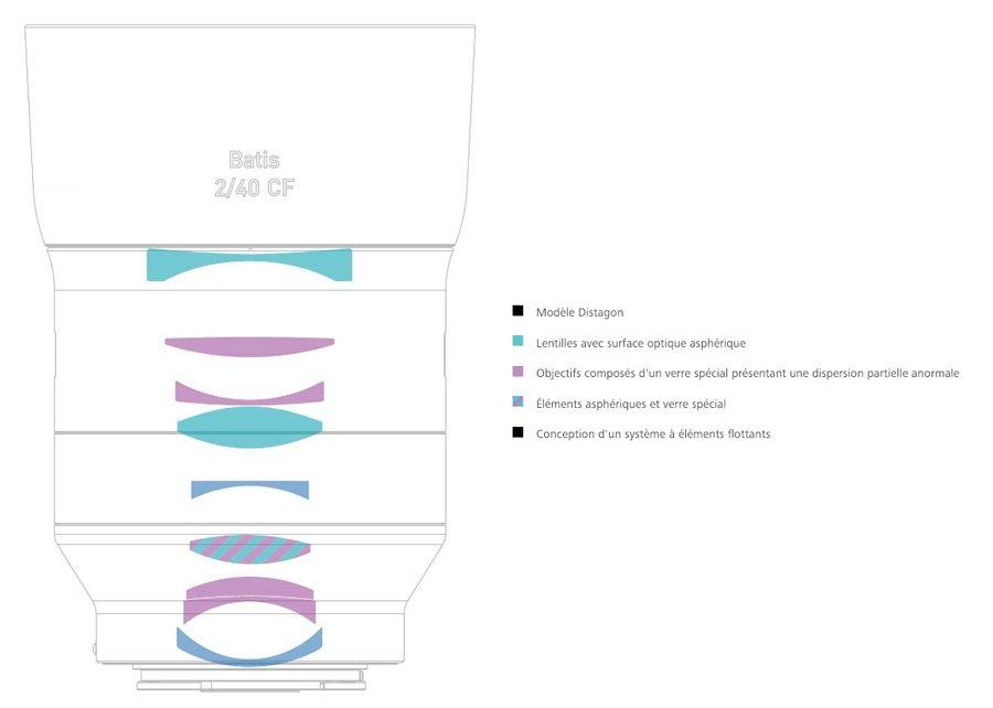 Formule optique du Batis Distagon 40 mm f/2 de Zeiss
