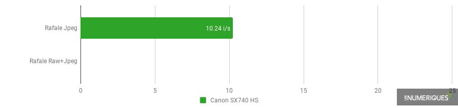 Canon SX740 HS - rafale.png