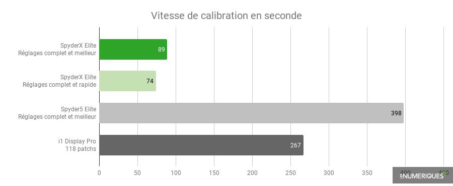 Vitesse de calibration en seconde.png