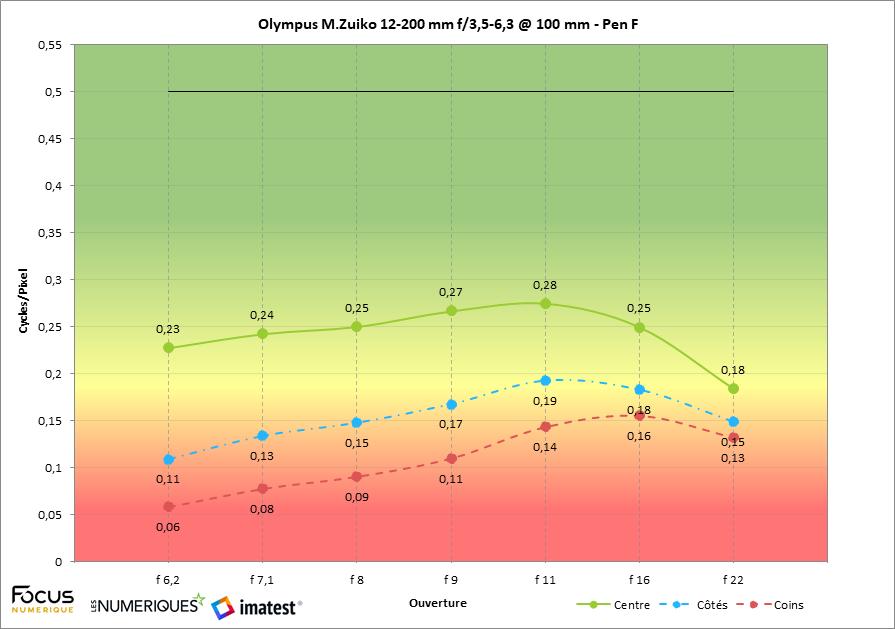 Olympus 12-200 mm f/3,5-6,3 test review : mesure à 100 mm