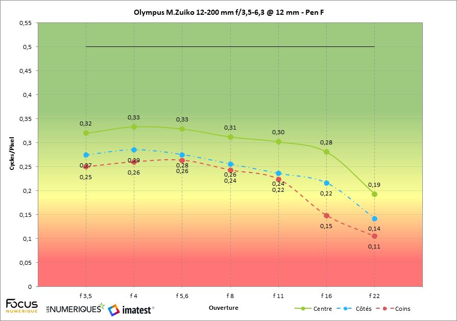 Olympus 12-200 mm f/3,5-6,3 test review : mesure à 12 mm
