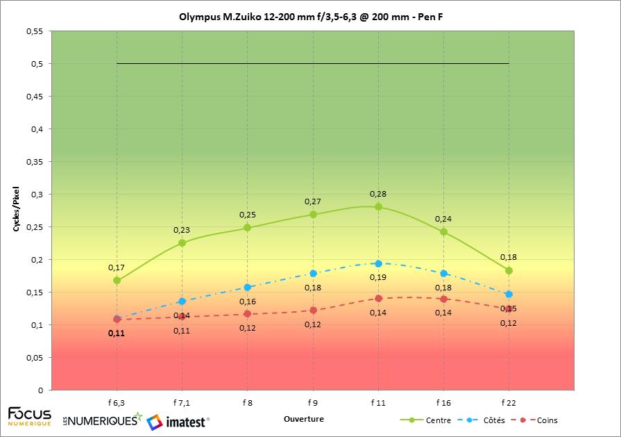 Olympus 12-200 mm f/3,5-6,3 test review : mesure à 200 mm