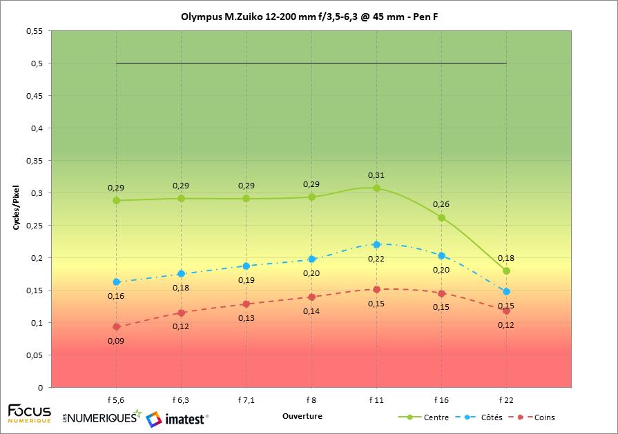 Olympus 12-200 mm f/3,5-6,3 test review : mesure à 45 mm