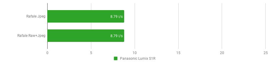 Panasonic Lumix S1R - rafale.png