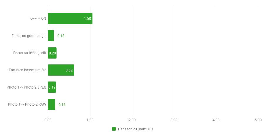 Panasonic Lumix S1R - réactivité.png