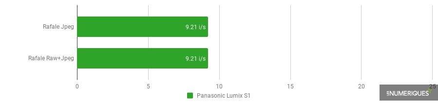 Rafale - Panasonic Lumix S1.png