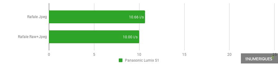 Panasonic Lumix TZ95 - Rafale.png