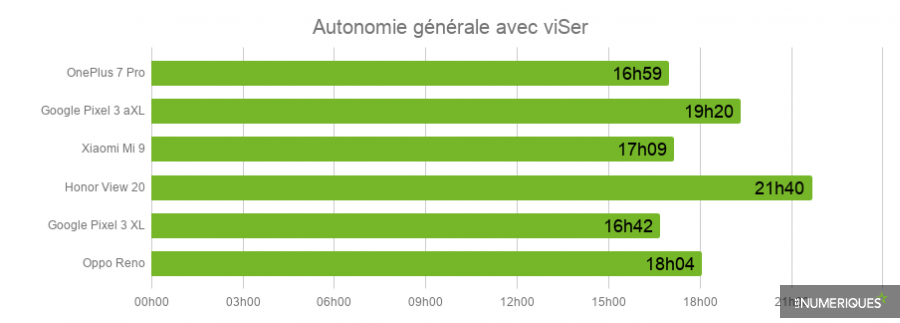 Autonomie_OnePlus7.png