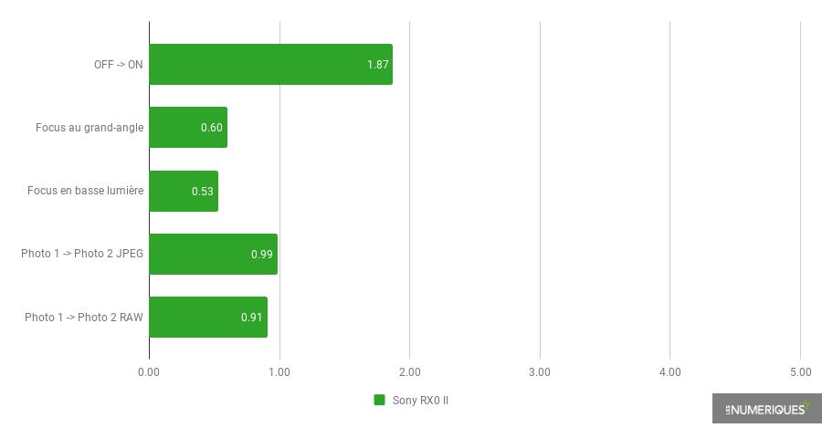 Sony RX0 II - Réactivité.png