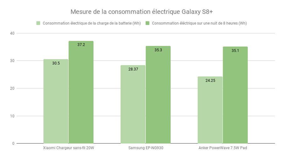 Xiaomi-Chargeur-20W-Mesure-de-la-consommation-électrique-Galaxy-S8+.jpg