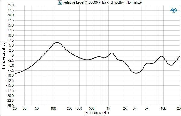 Ath anc7b frequency response